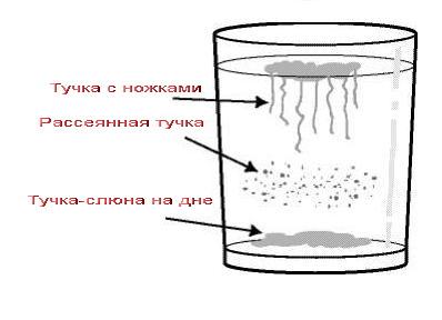 Если слюна на поверхности воды есть кандидоз или нет